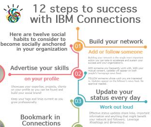 In 12 Schritten zum Erfolg mit IBM Connections