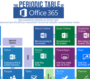 Ordnung im Chaos: Microsoft Periodic System