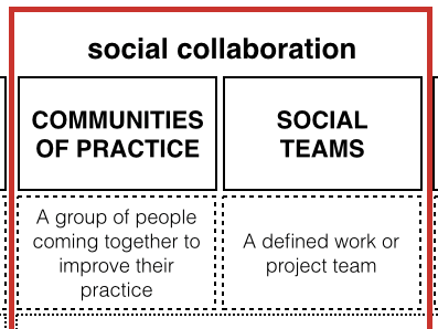 Jane Hart: All about Social Learning