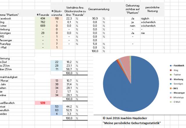 geburtstagsstatistiken-2016-a1