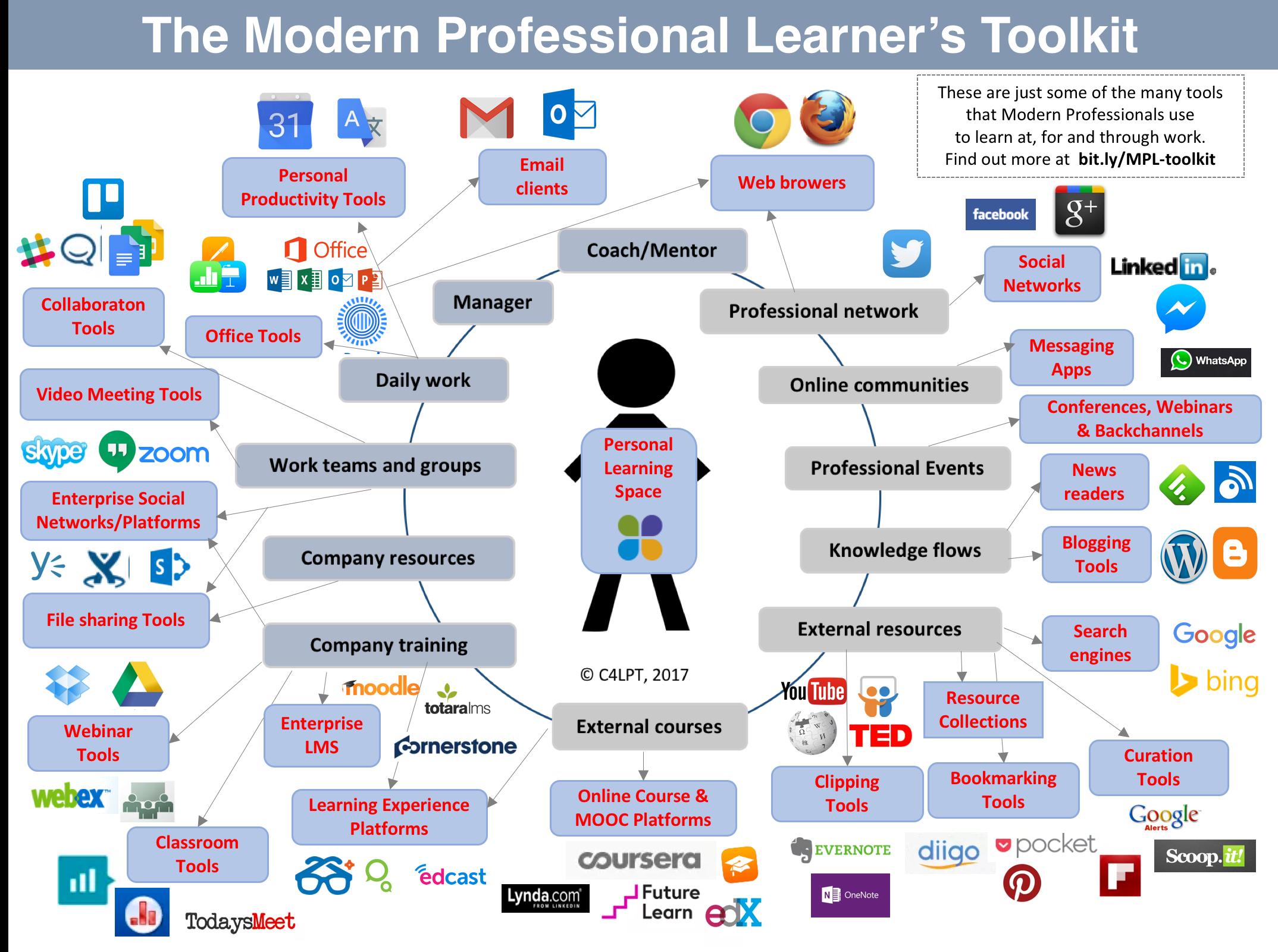 Modern Professional Learners Toolkit Joachim Haydecker